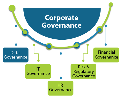 Data Governance | Financial Services | Elevondata
